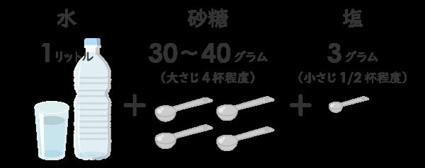 経口補水液のレシピ